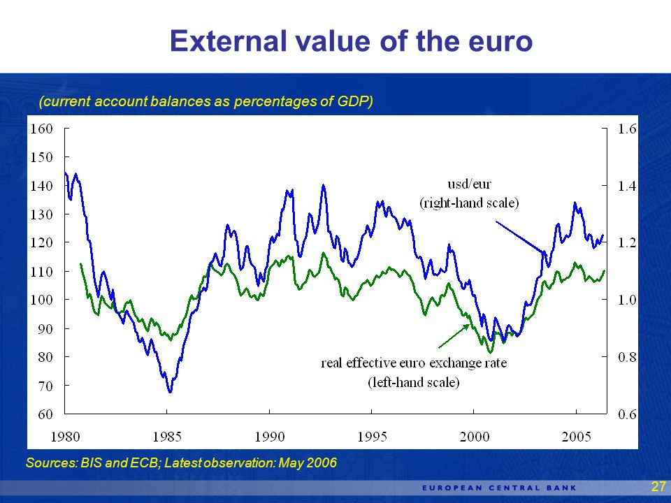 27 Sources: BIS and ECB; Latest observation: May 2006 External value of the euro (current account balances as percentages of GDP)