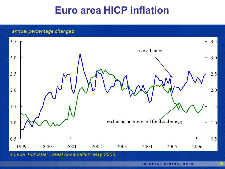 28 Source: Eurostat; Latest observation: May 2006 Euro area HICP inflation ( annual percentage changes)