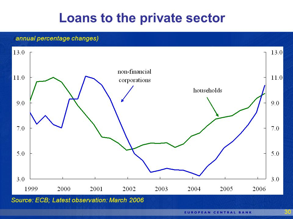 30 Source: ECB; Latest observation: March 2006 Loans to the private sector ( annual percentage changes)