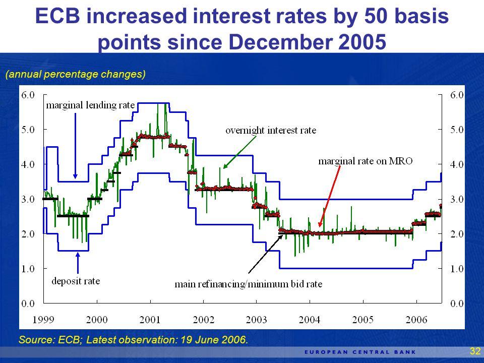 32 Source: ECB; Latest observation: 19 June 2006.