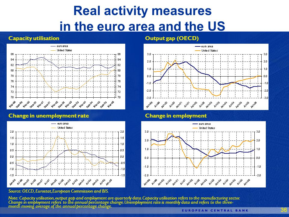 36 Real activity measures in the euro area and the US Capacity utilisationOutput gap (OECD) Change in unemployment rateChange in employment Source: OECD, Eurostat, European Commission and BIS.