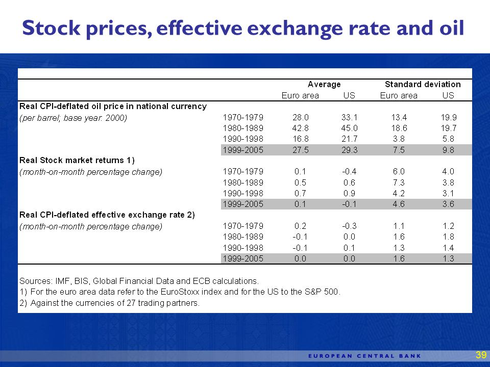 39 Stock prices, effective exchange rate and oil