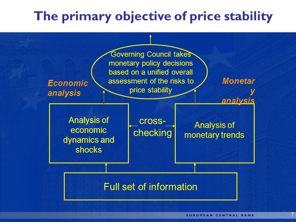 7 Full set of information Analysis of economic dynamics and shocks Analysis of monetary trends Governing Council takes monetary policy decisions based on a unified overall assessment of the risks to price stability cross- checking Economic analysis Monetar y analysis The primary objective of price stability