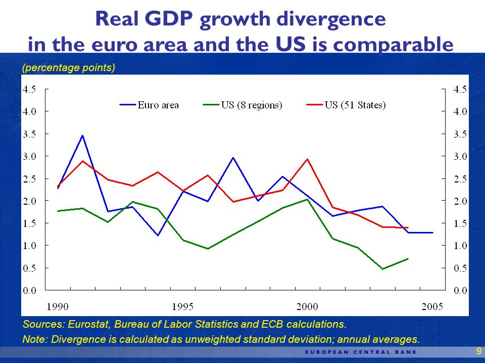 9 Real GDP growth divergence in the euro area and the US is comparable (percentage points) Sources: Eurostat, Bureau of Labor Statistics and ECB calculations.