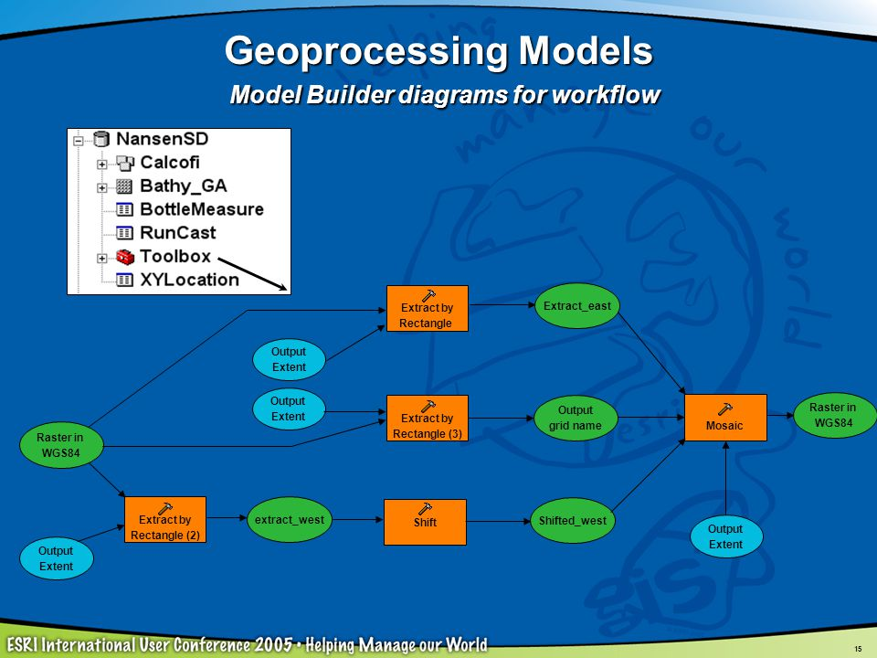 15 Geoprocessing Models Model Builder diagrams for workflow Raster in WGS84 extract_west Shifted_west Output grid name Extract_east Raster in WGS84 Ex
