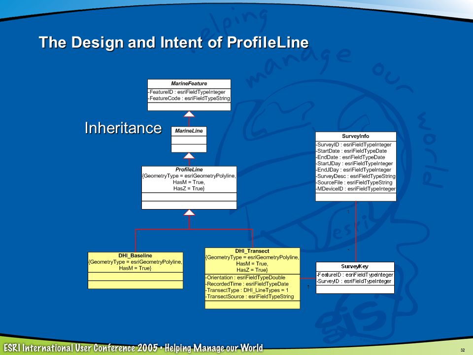 32 Inheritance The Design and Intent of ProfileLine