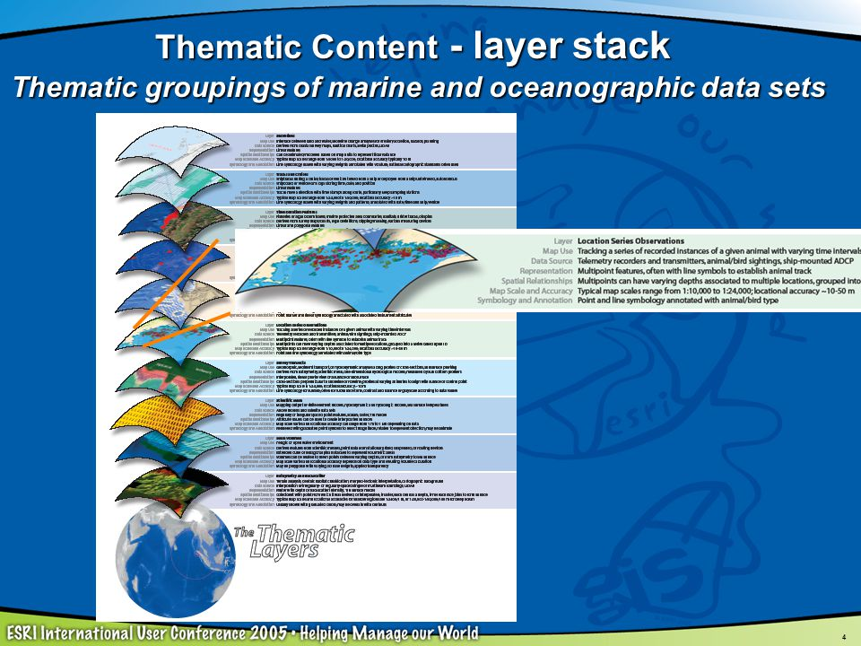4 Thematic Content - layer stack Thematic groupings of marine and oceanographic data sets