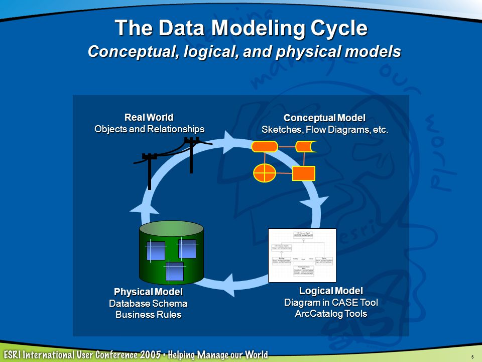 5 The Data Modeling Cycle Conceptual, logical, and physical models Conceptual Model Sketches, Flow Diagrams, etc. Logical Model Diagram in CASE Tool A