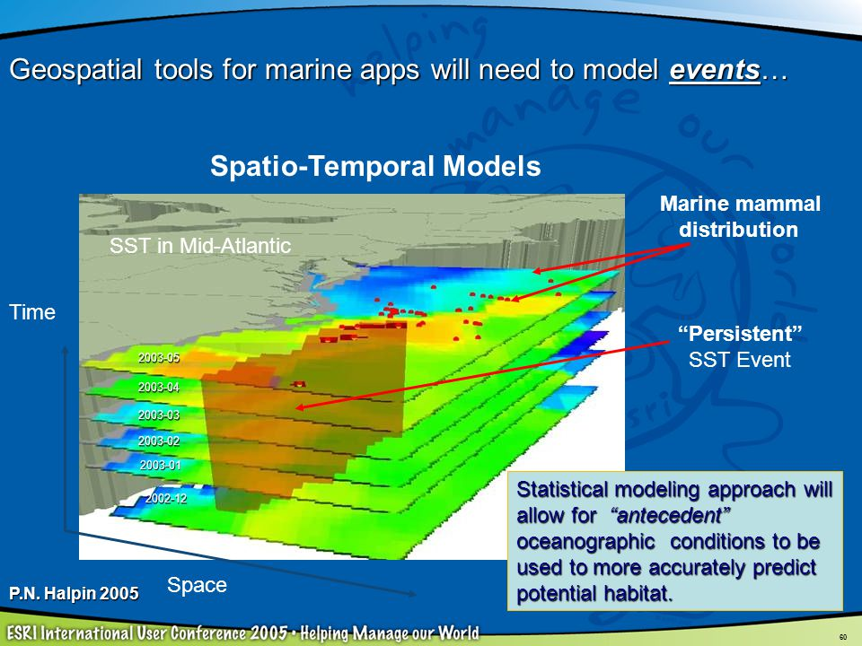 60 Marine mammal distribution Time 2002-12 2003-01 2003-02 2003-03 2003-04 2003-05 Space Persistent SST Event SST in Mid-Atlantic Spatio-Temporal Mode