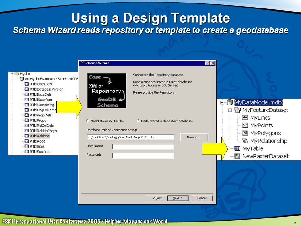 8 Using a Design Template Schema Wizard reads repository or template to create a geodatabase