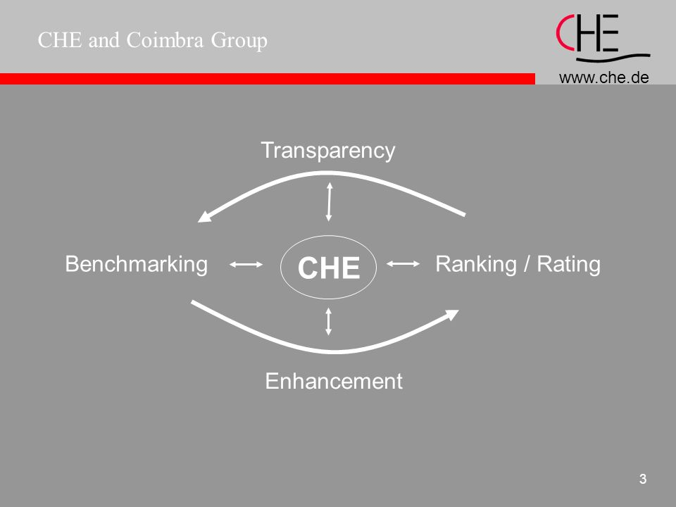 CHE and Coimbra Group 2 Rating often external benchmarks groupings Goal: trust building (investment) famous in business world and banking ( e.g.