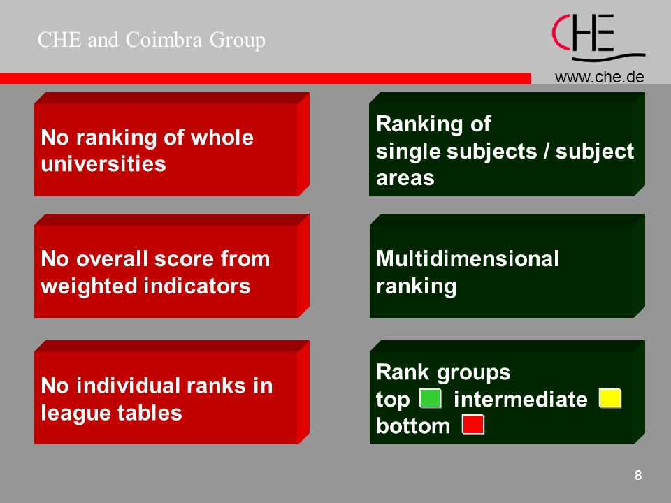 CHE and Coimbra Group 7 Ranking - The CHE model