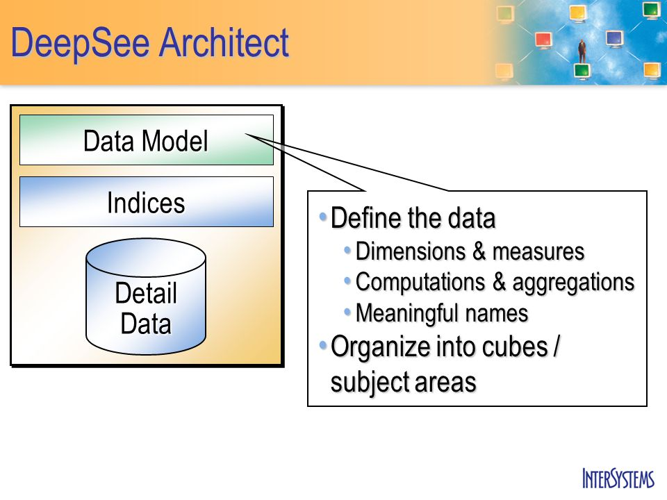 DeepSee Architect Indices Data Model DetailData Define the data Define the data Dimensions & measures Dimensions & measures Computations & aggregations Computations & aggregations Meaningful names Meaningful names Organize into cubes / subject areas Organize into cubes / subject areas