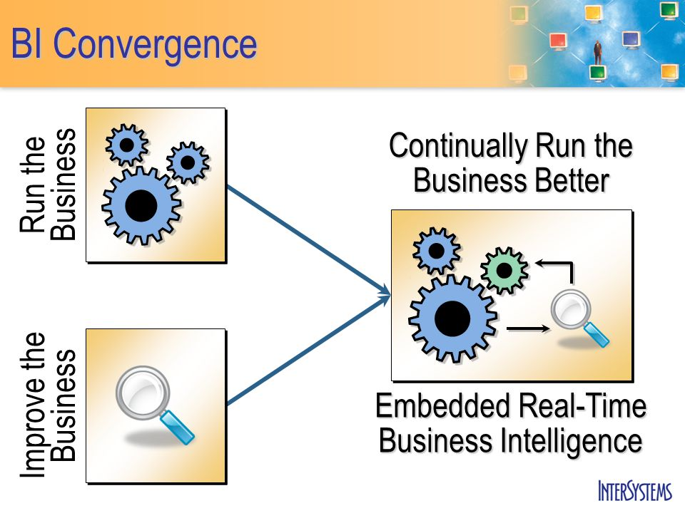BI Convergence Continually Run the Business Better Embedded Real-Time Business Intelligence Improve the Business Run the Business