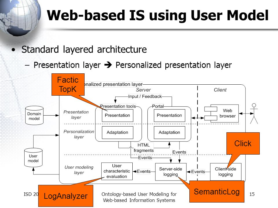 ISD 2006Ontology-based User Modeling for Web-based Information Systems 15 Web-based IS using User Model Standard layered architecture –Presentation layer Personalized presentation layer Click SemanticLog LogAnalyzer Factic TopK