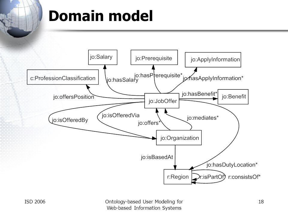 ISD 2006Ontology-based User Modeling for Web-based Information Systems 18 Domain model