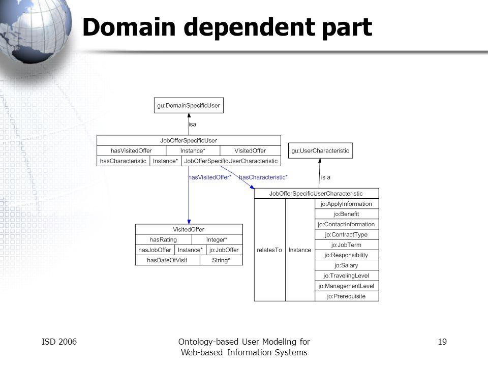 ISD 2006Ontology-based User Modeling for Web-based Information Systems 19 Domain dependent part
