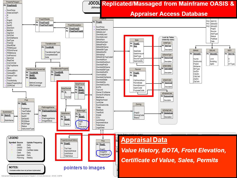 Appraisal Data Value History, BOTA, Front Elevation, Certificate of Value, Sales, Permits Replicated/Massaged from Mainframe OASIS & Appraiser Access Database pointers to images