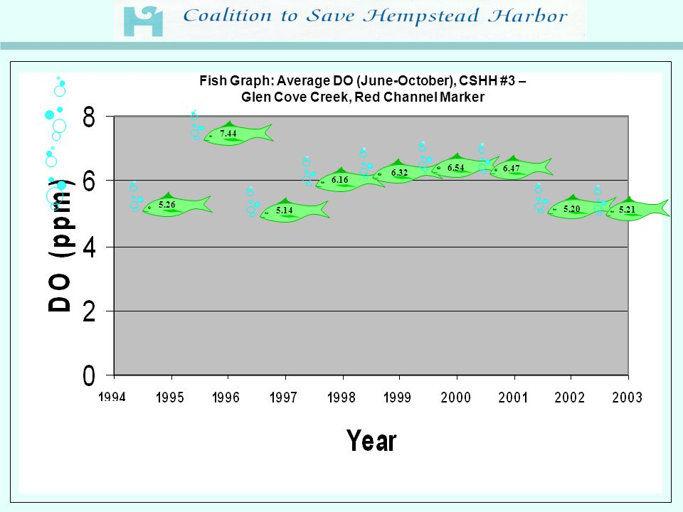 2002 Total Coliform and Rainfall: Sands Point Golf Club