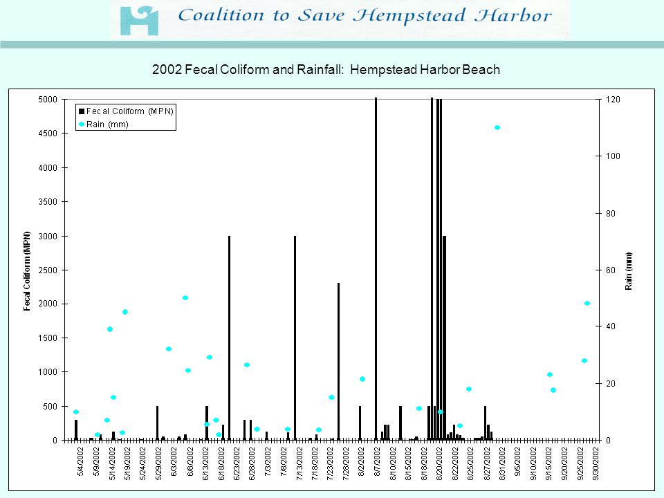 2002 Fecal Coliform and Rainfall: Hempstead Harbor Beach