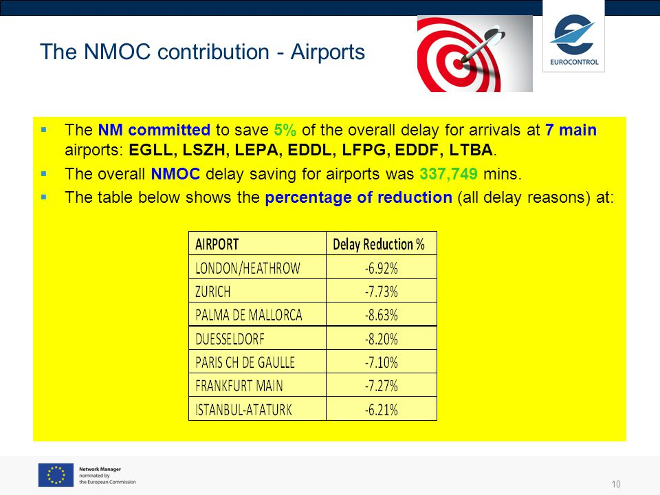 10 The NMOC contribution - Airports The NM committed to save 5% of the overall delay for arrivals at 7 main airports: EGLL, LSZH, LEPA, EDDL, LFPG, ED