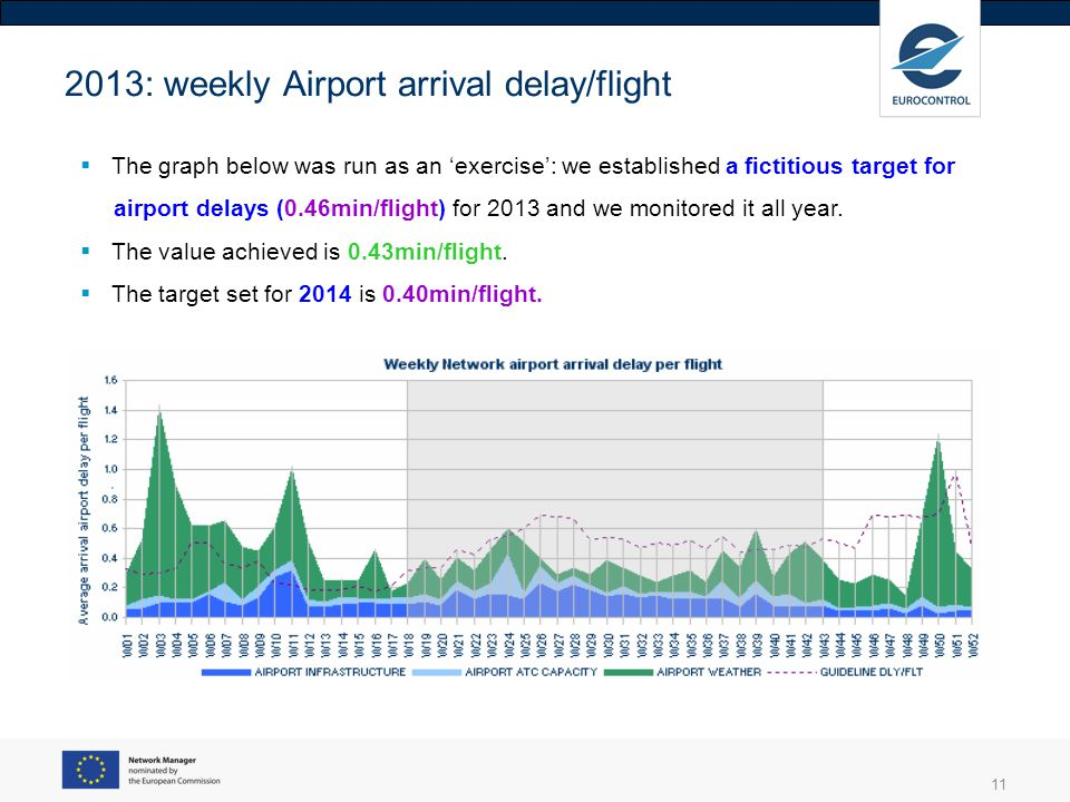 11 2013: weekly Airport arrival delay/flight The graph below was run as an exercise: we established a fictitious target for airport delays (0.46min/fl