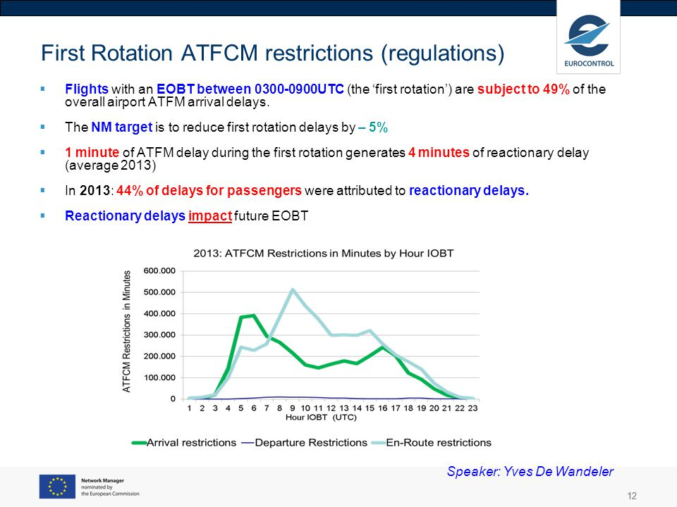 12 First Rotation ATFCM restrictions (regulations) Flights with an EOBT between 0300-0900UTC (the first rotation) are subject to 49% of the overall ai