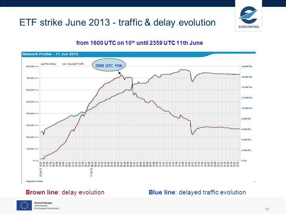 19 ETF strike June 2013 - traffic & delay evolution from 1600 UTC on 10 th until 2359 UTC 11th June Brown line: delay evolution Blue line: delayed tra