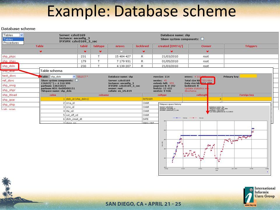 Example: Database scheme