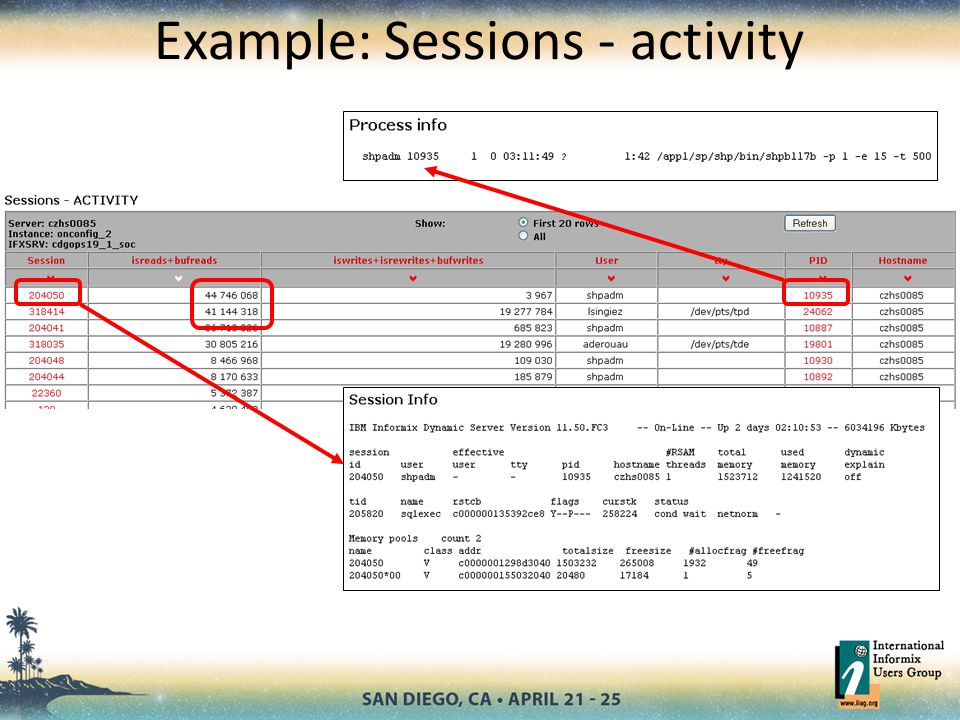 Example: Sessions - activity