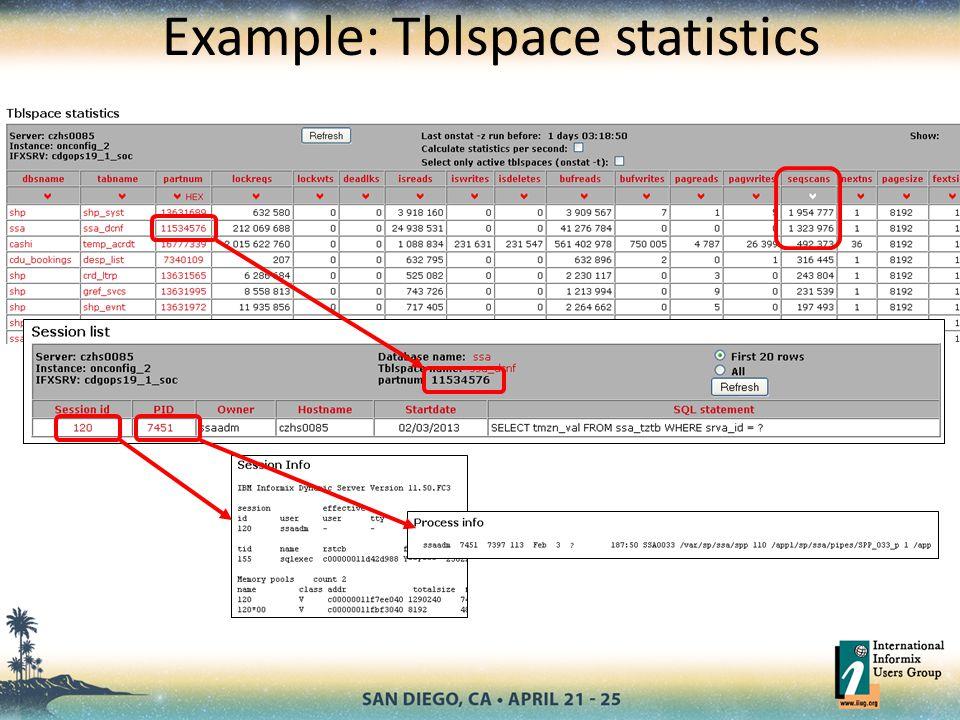 Example: Tblspace statistics