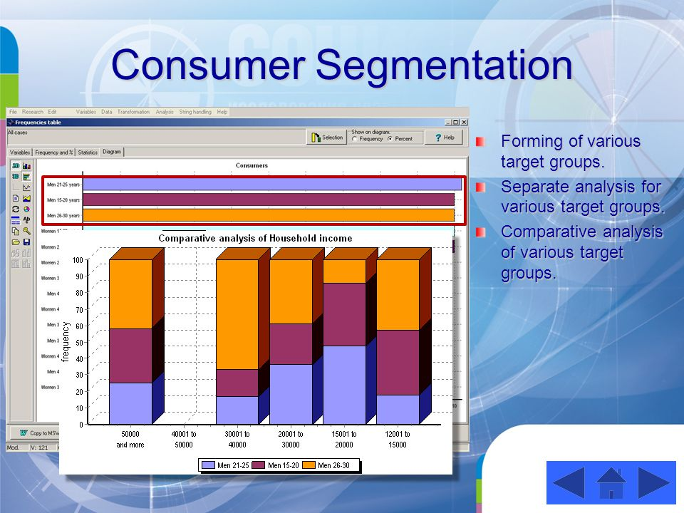 Consumer Segmentation Forming of various target groups.