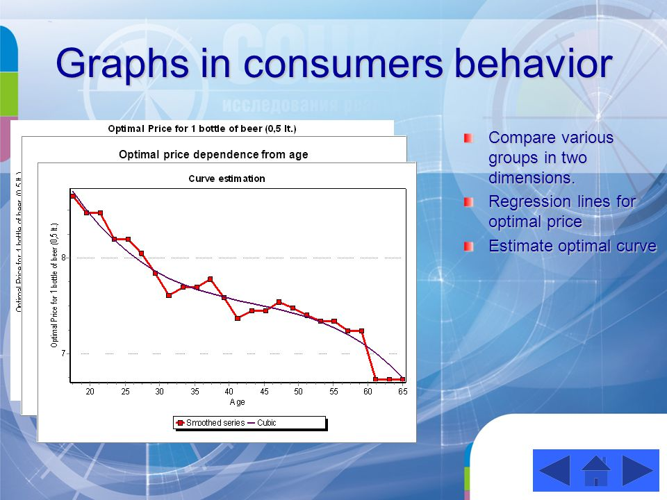 Graphs in consumers behavior Compare various groups in two dimensions.