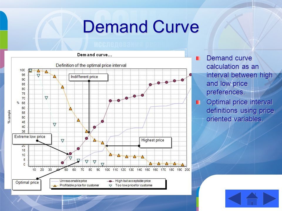 Demand Curve Demand curve calculation as an interval between high and low price preferences.