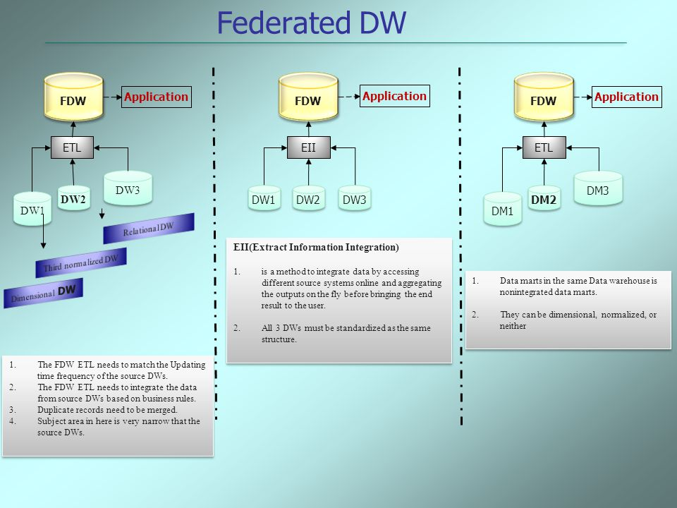 DW1 DW2 DW3 ETL FDW Application DW2 EII FDW Application DM1 DM2 DM3 ETL FDW Application 1.The FDW ETL needs to match the Updating time frequency of th