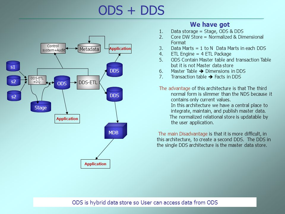 We have got 1.Data storage = Stage, ODS & DDS 2.Core DW Store = Normalized & Dimensional Format 3.Data Marts = 1 to N Data Marts in each DDS 4.ETL Eng