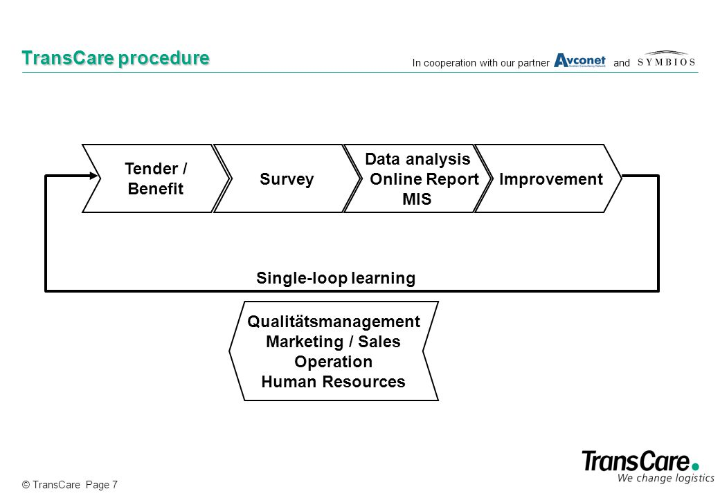© TransCare Page 7 In cooperation with our partner and TransCare procedure Tender / Benefit Survey Data analysis Online Report MIS Improvement Single-loop learning Qualitätsmanagement Marketing / Sales Operation Human Resources