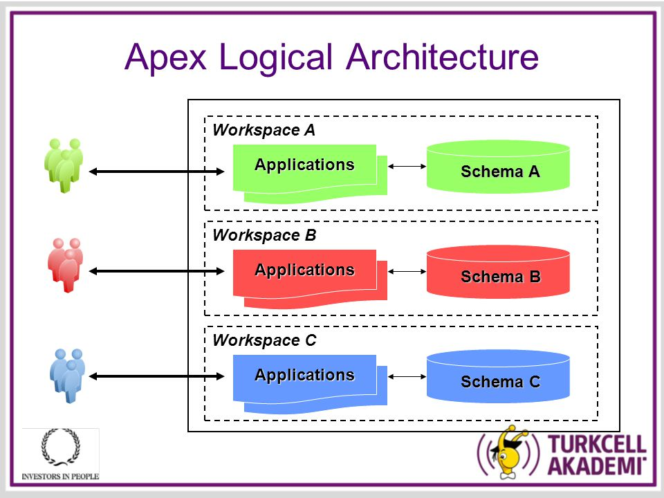 Applications Applications Applications Apex Logical Architecture Applications Schema A Applications Schema B Applications Schema C Workspace A Workspace B Workspace C