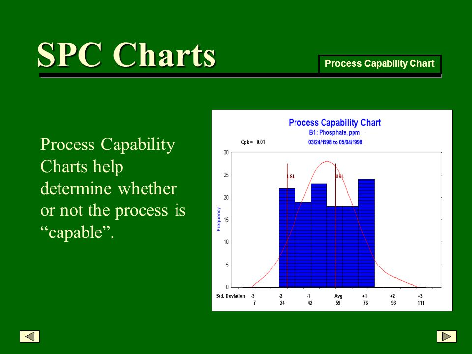 Process Capability Charts help determine whether or not the process is capable.