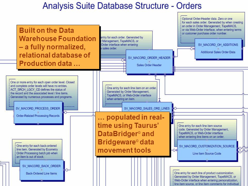 Built on the Data Warehouse Foundation – a fully normalized, relational database of Production data … … populated in real- time using Taurus DataBridger © and Bridgeware © data movement tools
