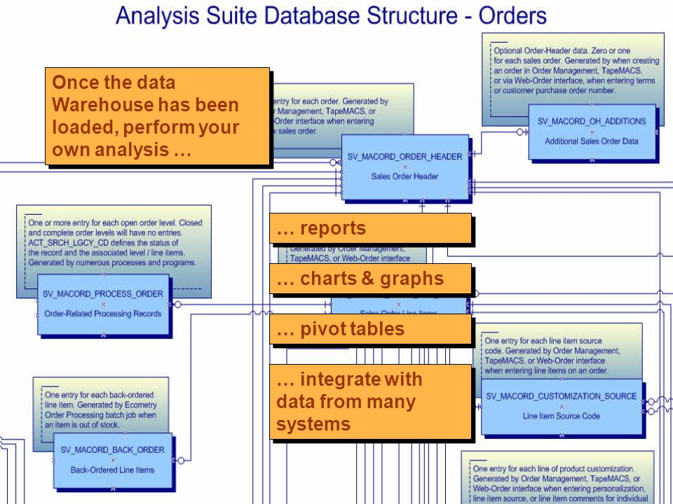 Once the data Warehouse has been loaded, perform your own analysis … … reports … charts & graphs … pivot tables … integrate with data from many systems
