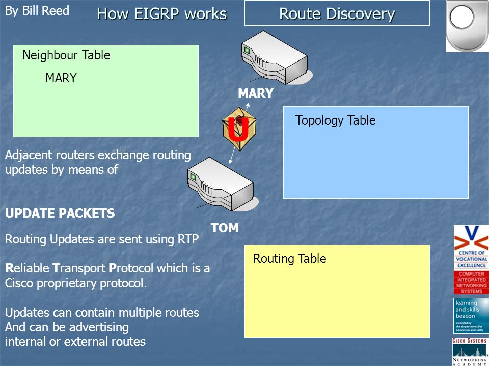 By Bill Reed How EIGRP works Route Discovery TOM Neighbour Table Topology Table Routing Table MARY Adjacent routers exchange routing updates by means of UPDATE PACKETS MARY U Routing Updates are sent using RTP Reliable Transport Protocol which is a Cisco proprietary protocol.