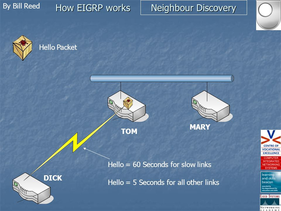 By Bill Reed How EIGRP works Neighbour Discovery TOM Neighbour Table Topology Table Routing Table Hello packet sent MULTICAST UNRELIABLY 224.0.0.10 Hello packet received AS & K values examined IF AS & K values match Neighbour added