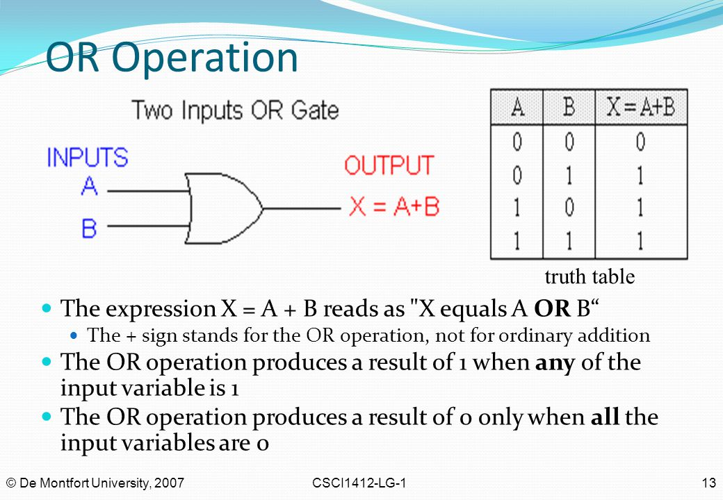 © De Montfort University, 2007CSCI1412-LG-113 OR Operation The expression X = A + B reads as