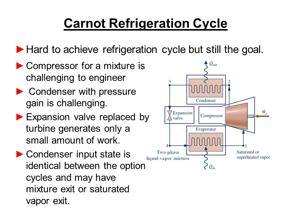 Carnot Refrigeration Cycle Compressor for a mixture is challenging to engineer Condenser with pressure gain is challenging.