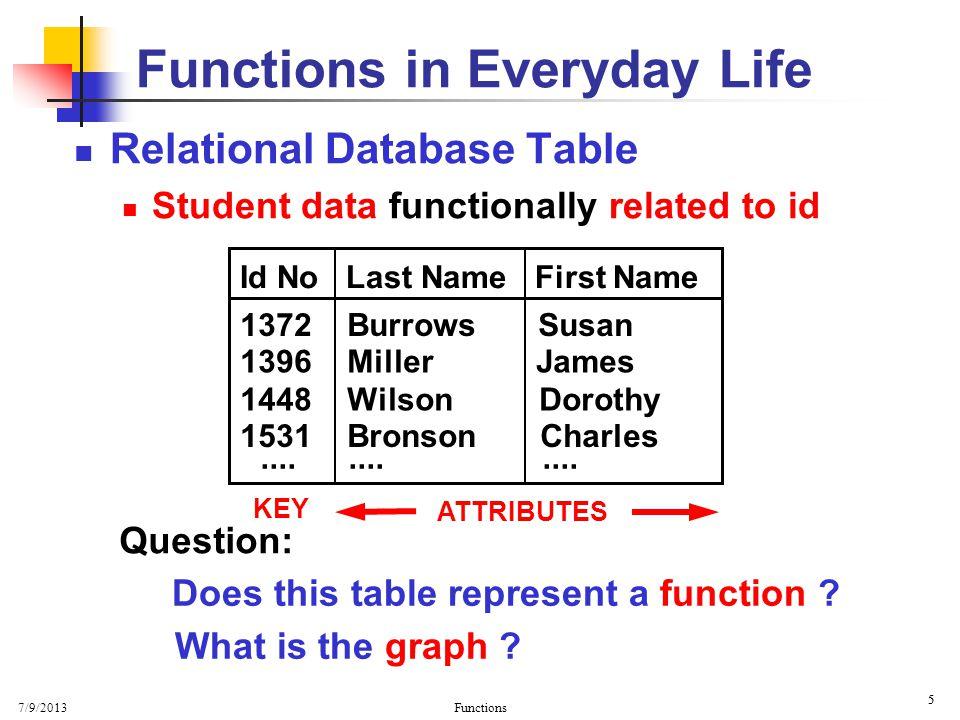7/9/2013 Functions 36 Relations Domain Range a b m c k j h Relation S = { ( a, m ), ( b, m ), ( c, m ), ( c, h ), … }