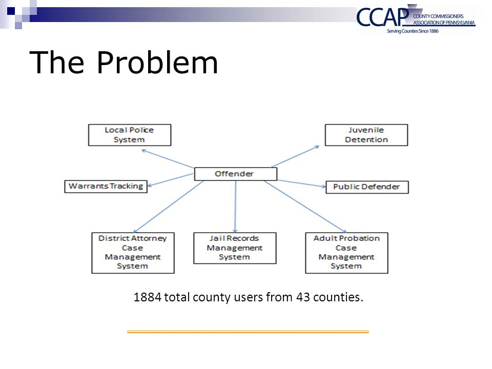 1884 total county users from 43 counties. The Problem