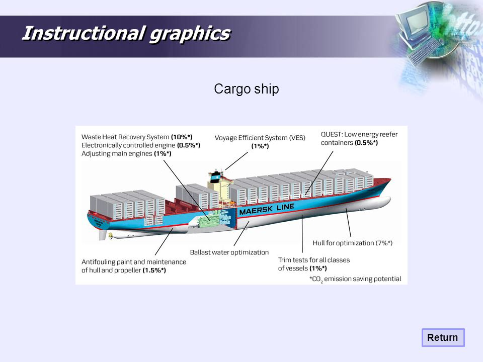 Instructional graphics Cargo ship Return