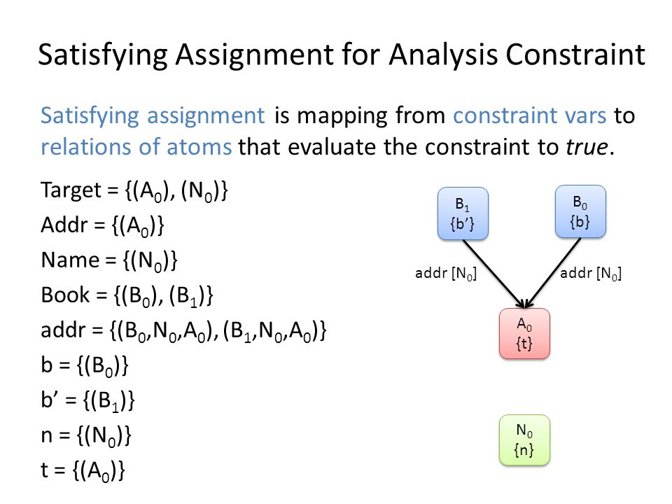 Satisfying Assignment for Analysis Constraint Target = {(A 0 ), (N 0 )} Addr = {(A 0 )} Name = {(N 0 )} Book = {(B 0 ), (B 1 )} addr = {(B 0,N 0,A 0 ), (B 1,N 0,A 0 )} b = {(B 0 )} b = {(B 1 )} n = {(N 0 )} t = {(A 0 )} B 0 {b} B 0 {b} A 0 {t} A 0 {t} N 0 {n} N 0 {n} B 1 {b} B 1 {b} addr [N 0 ] Satisfying assignment is mapping from constraint vars to relations of atoms that evaluate the constraint to true.