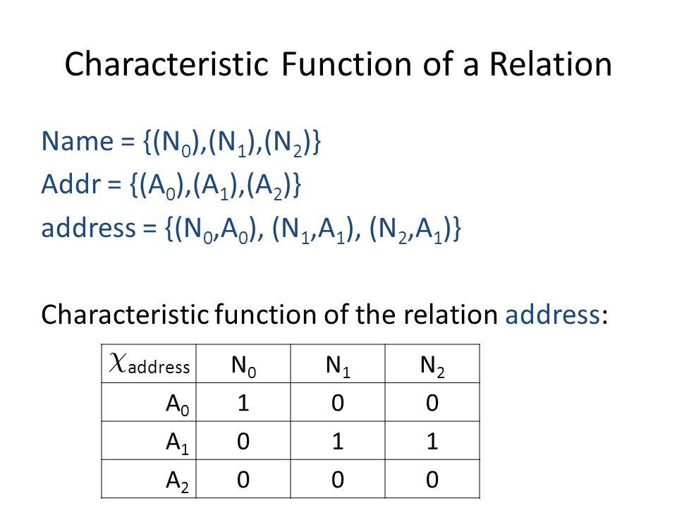 Characteristic Function of a Relation Name = {(N 0 ),(N 1 ),(N 2 )} Addr = {(A 0 ),(A 1 ),(A 2 )} address = {(N 0,A 0 ), (N 1,A 1 ), (N 2,A 1 )} Characteristic function of the relation address: Â address N0N0 N1N1 N2N2 A0A0 100 A1A1 011 A2A2 000